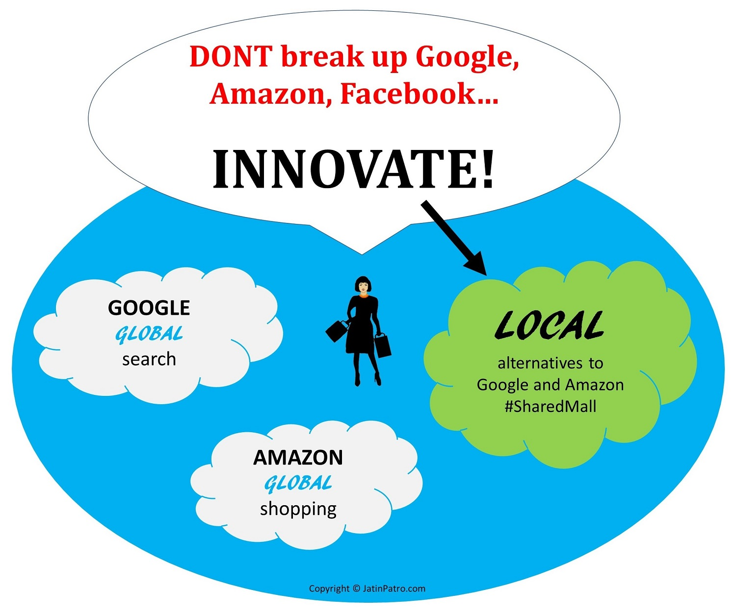 Don't break up Big Tech Google, Amazon, and Facebook - Innovate!